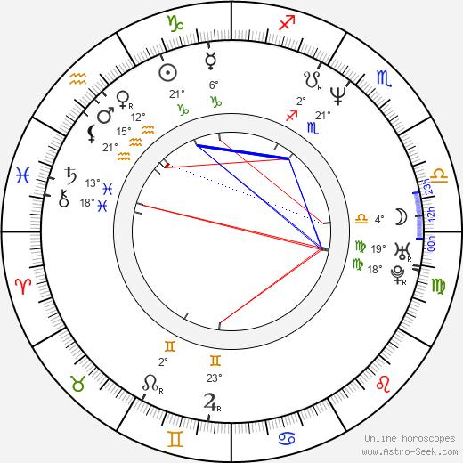 Heiko Maile birth chart, biography, wikipedia 2018, 2019