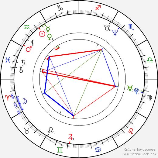 Jaromír Polišenský birth chart, Jaromír Polišenský astro natal horoscope, astrology