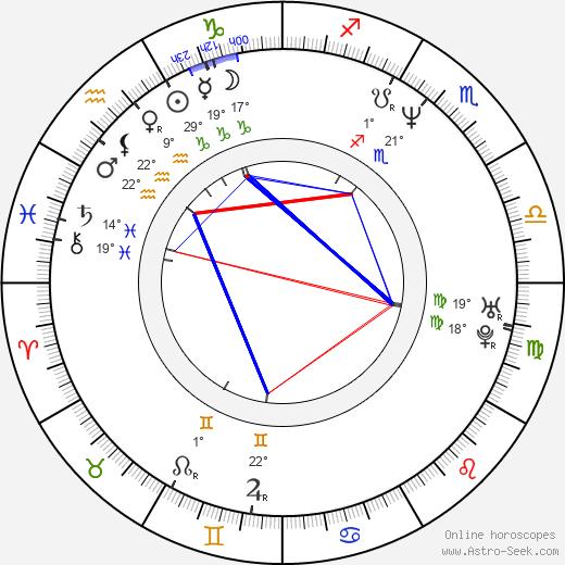 Jill Novick birth chart, biography, wikipedia 2020, 2021
