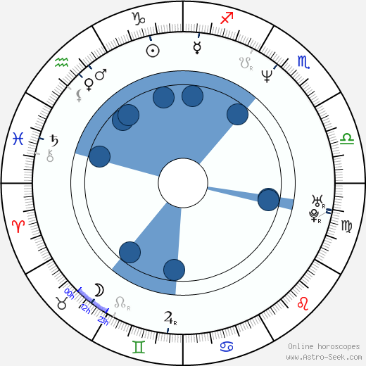 Jonáš Jirásek horoscope, astrology, sign, zodiac, date of birth, instagram