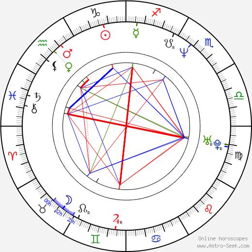 Jonáš Jirásek день рождения гороскоп, Jonáš Jirásek Натальная карта онлайн