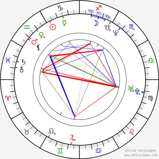 Joshua Malina astro natal birth chart, Joshua Malina horoscope, astrology
