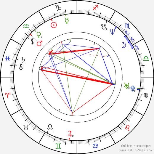 Juan Diego Solanas день рождения гороскоп, Juan Diego Solanas Натальная карта онлайн