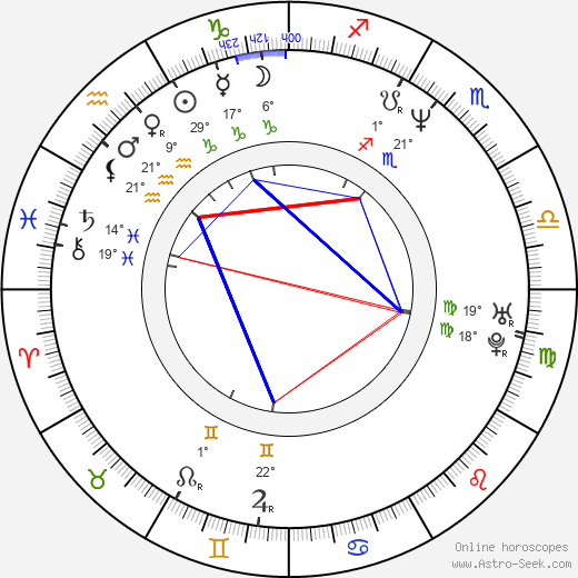 Juan Soler birth chart, biography, wikipedia 2017, 2018