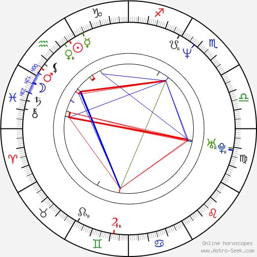 Жюли Дрейфус Julie Dreyfus день рождения гороскоп, Julie Dreyfus Натальная карта онлайн