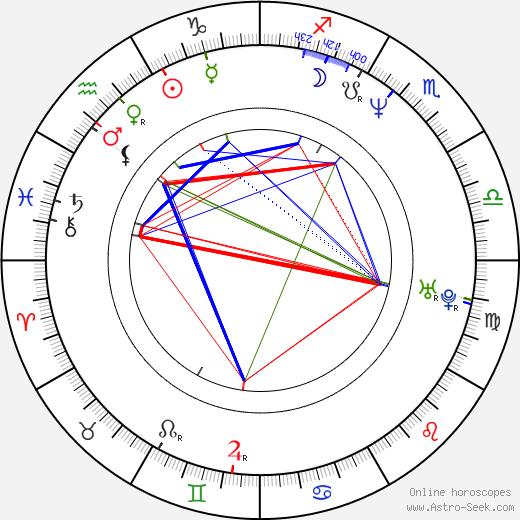 Karim Aïnouz astro natal birth chart, Karim Aïnouz horoscope, astrology