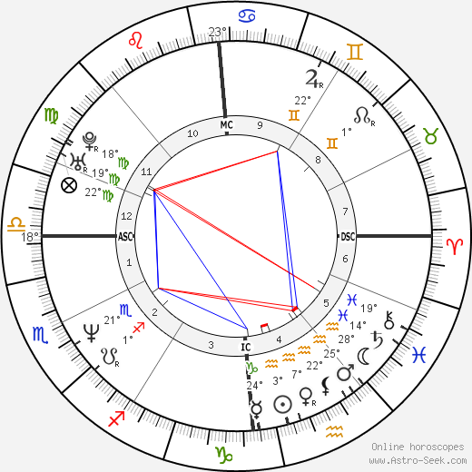 Karin Viard birth chart, biography, wikipedia 2019, 2020