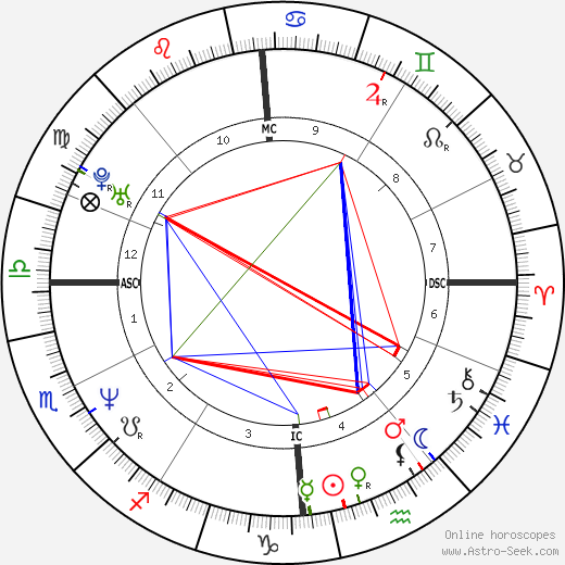 Karin Viard astro natal birth chart, Karin Viard horoscope, astrology