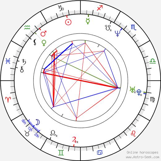 Kate Hodge tema natale, oroscopo, Kate Hodge oroscopi gratuiti, astrologia