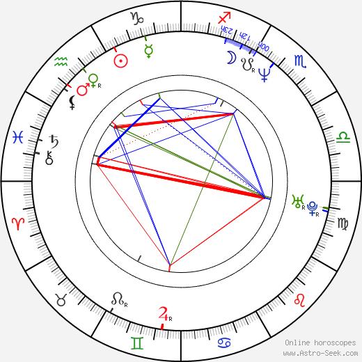 Ken Sugimori birth chart, Ken Sugimori astro natal horoscope, astrology