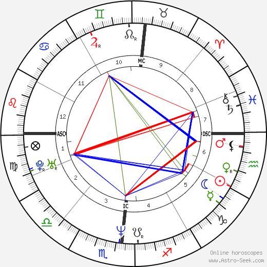 Laren Sims день рождения гороскоп, Laren Sims Натальная карта онлайн