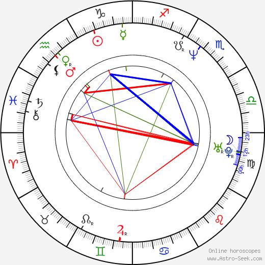 Libor Kozelský birth chart, Libor Kozelský astro natal horoscope, astrology
