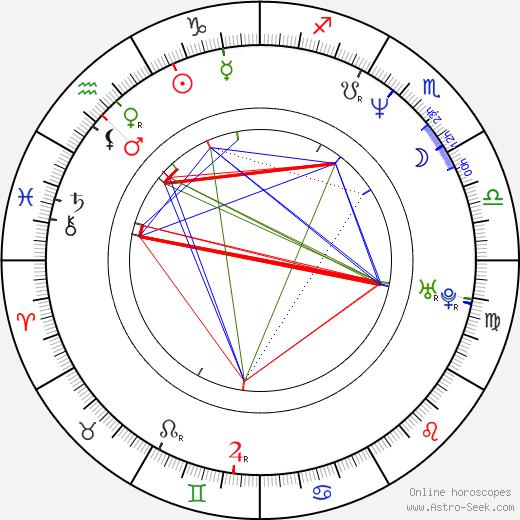 Marco Hietala astro natal birth chart, Marco Hietala horoscope, astrology
