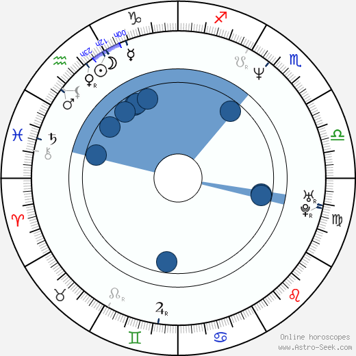 Markéta Tanner wikipedia, horoscope, astrology, instagram