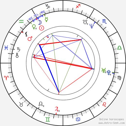 Markéta Tanner birth chart, Markéta Tanner astro natal horoscope, astrology