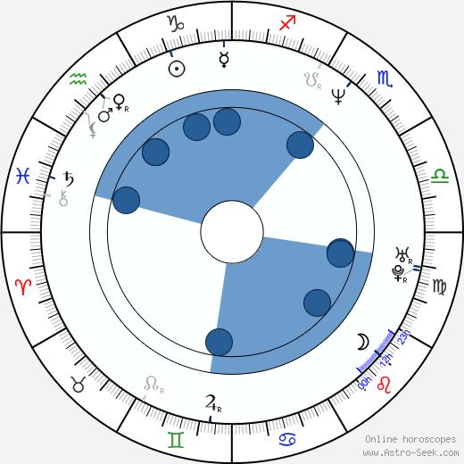 Martina Formanová wikipedia, horoscope, astrology, instagram