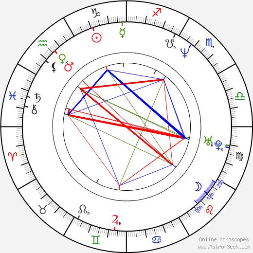 Martina Formanová tema natale, oroscopo, Martina Formanová oroscopi gratuiti, astrologia
