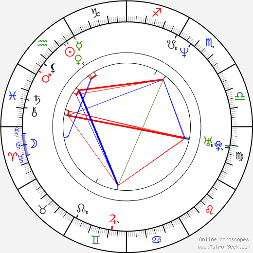 Miroslava Pleštilová astro natal birth chart, Miroslava Pleštilová horoscope, astrology