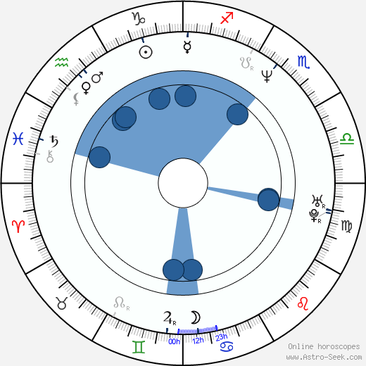 Nancy Bishop wikipedia, horoscope, astrology, instagram