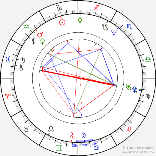 Nancy Bishop birth chart, Nancy Bishop astro natal horoscope, astrology