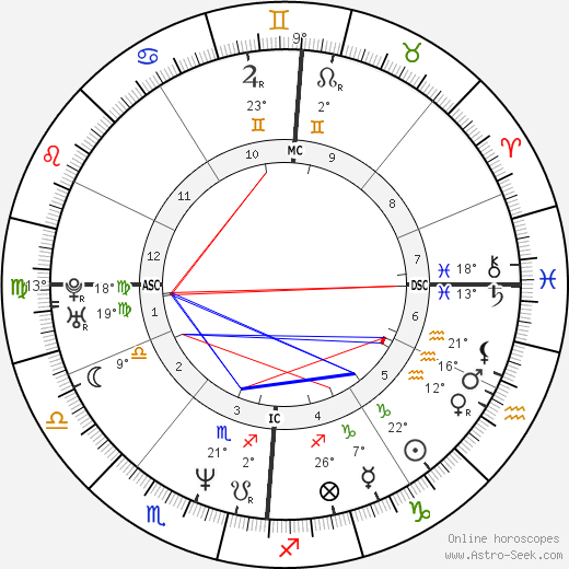 Olivier Martinez birth chart, biography, wikipedia 2018, 2019