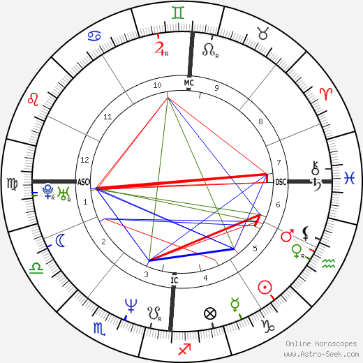 Olivier Martinez astro natal birth chart, Olivier Martinez horoscope, astrology