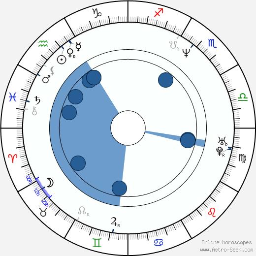 Ondřej Štindl wikipedia, horoscope, astrology, instagram