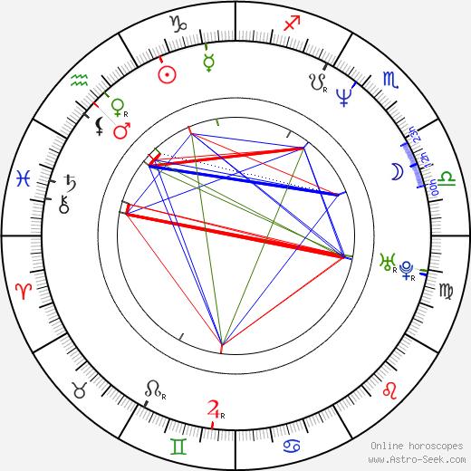 Patrick Dempsey astro natal birth chart, Patrick Dempsey horoscope, astrology