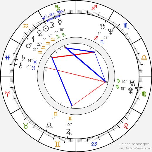 Rainn Wilson birth chart, biography, wikipedia 2019, 2020