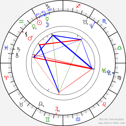 Rainn Wilson astro natal birth chart, Rainn Wilson horoscope, astrology