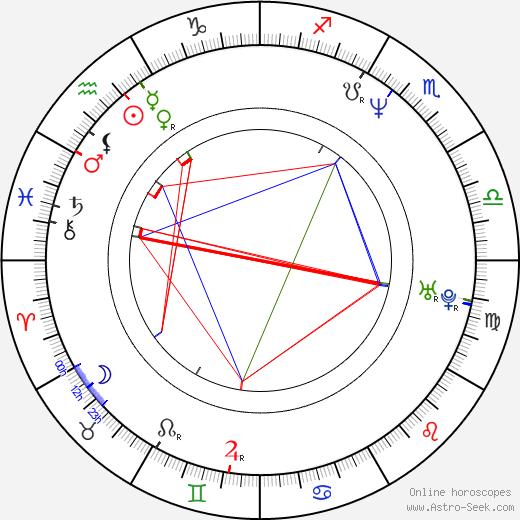 Ромарио Romário день рождения гороскоп, Romário Натальная карта онлайн