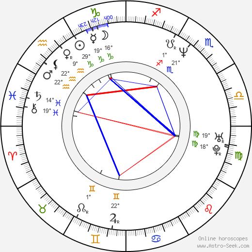 Samuel Finzi birth chart, biography, wikipedia 2019, 2020