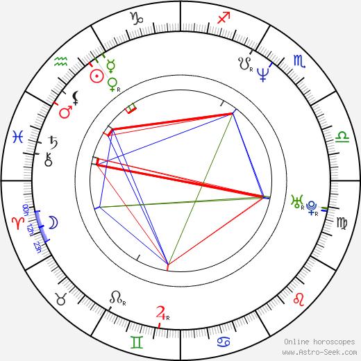 Seiji Mizushima tema natale, oroscopo, Seiji Mizushima oroscopi gratuiti, astrologia