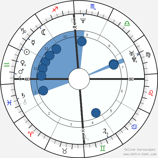 Stefan Edberg wikipedia, horoscope, astrology, instagram