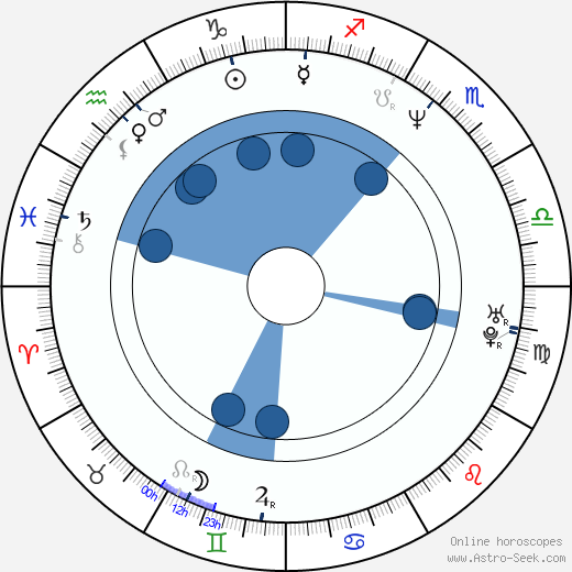 Tigran Keosayan wikipedia, horoscope, astrology, instagram