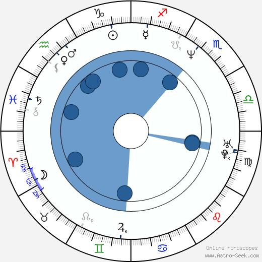 Tina Landon wikipedia, horoscope, astrology, instagram