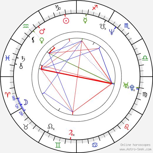 Tina Landon birth chart, Tina Landon astro natal horoscope, astrology