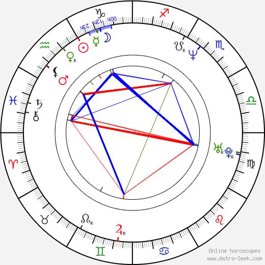 Tracii Guns birth chart, Tracii Guns astro natal horoscope, astrology