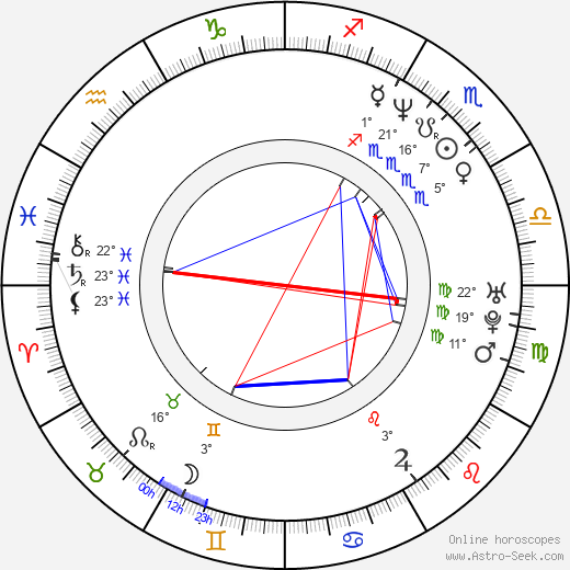 Adam Horovitz birth chart, biography, wikipedia 2018, 2019