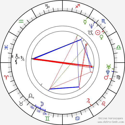 Adam Horovitz astro natal birth chart, Adam Horovitz horoscope, astrology