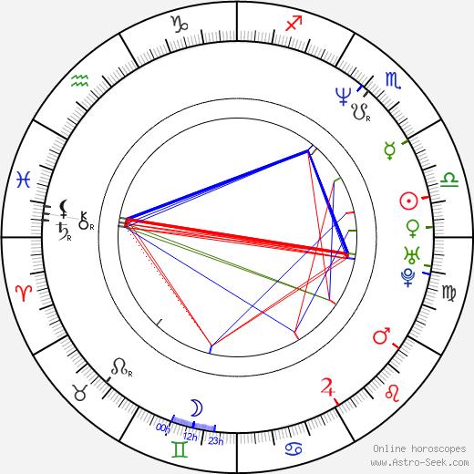 Alex Wurman birth chart, Alex Wurman astro natal horoscope, astrology