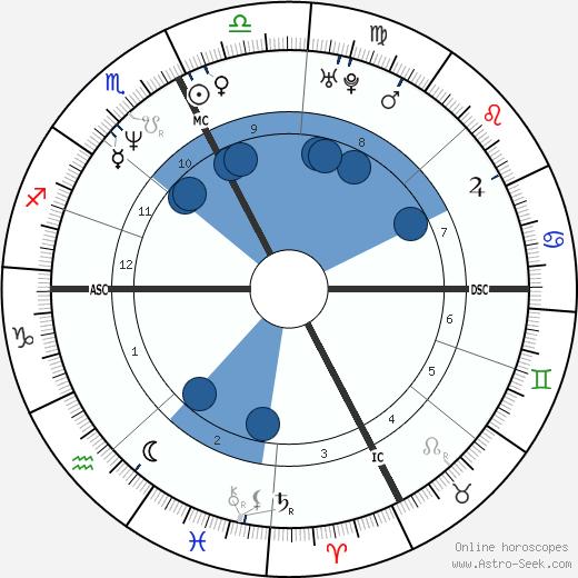 Allessandro Zanardi wikipedia, horoscope, astrology, instagram