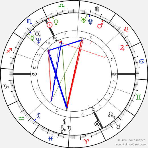 Allessandro Zanardi день рождения гороскоп, Allessandro Zanardi Натальная карта онлайн