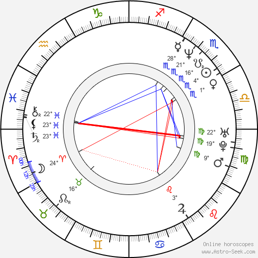 André Vícha birth chart, biography, wikipedia 2019, 2020