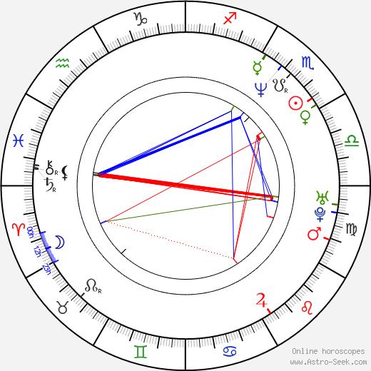 André Vícha astro natal birth chart, André Vícha horoscope, astrology