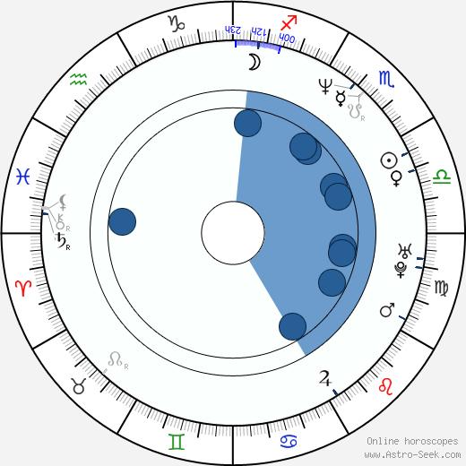 Angela Visser wikipedia, horoscope, astrology, instagram