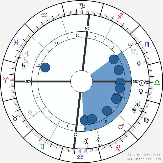 Ben Thomas wikipedia, horoscope, astrology, instagram