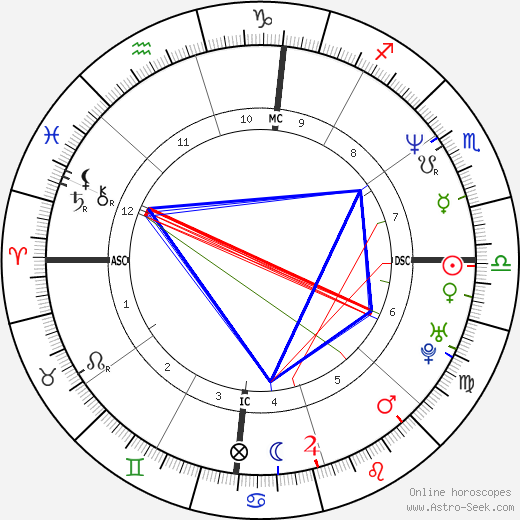 Ben Thomas день рождения гороскоп, Ben Thomas Натальная карта онлайн