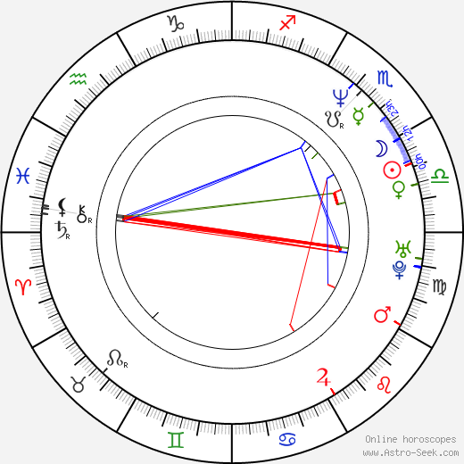 C. M. Talkington birth chart, C. M. Talkington astro natal horoscope, astrology