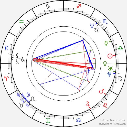 Carlos Cuarón день рождения гороскоп, Carlos Cuarón Натальная карта онлайн